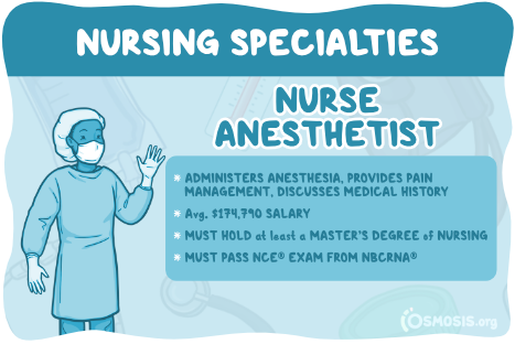 Osmosis illustration showcasing Nurse Anesthetist responsibilities, salary, and education requirements.