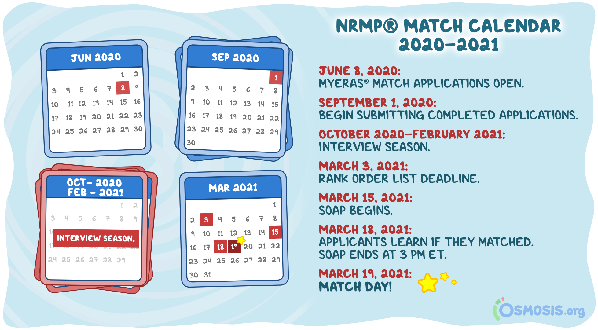 Osmosis illustration of the NRMP® Match Week timeline for 2020–2021.
