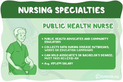 Osmosis illustration of an Public Health Nurse's responsibilities, educational requirements, and salary expectations.