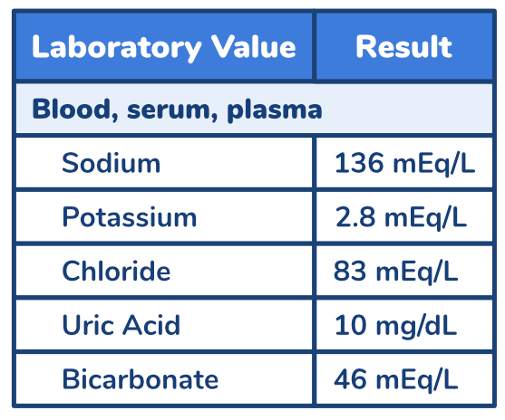 USMLE® Step 1 Question: Frequent Urination Diagnosis lab values.