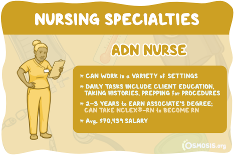 Osmosis illustration of an ADN Nurse's responsibilities, educational requirements, and salary expectations.