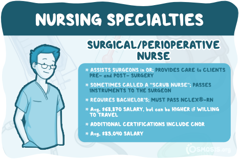 Osmosis illustration of a Surgical/Perioperative Nurse's responsibilities, educational requirements, and salary expectations.