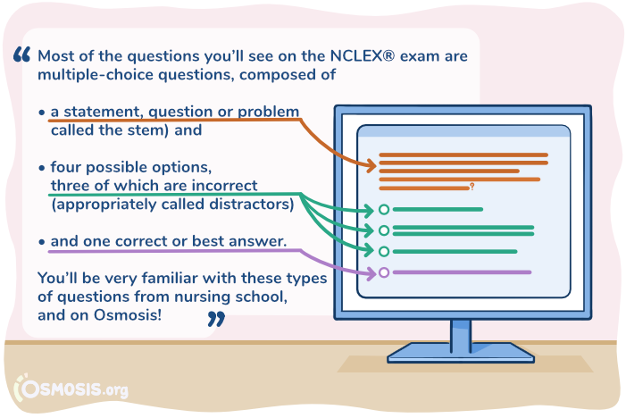 Osmosis illustration of NCLEX-RN question structure.