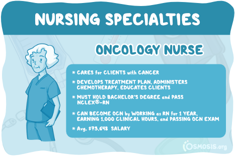 Osmosis illustration of an Oncology Nurse's responsibilities, educational requirements, and salary expectations.