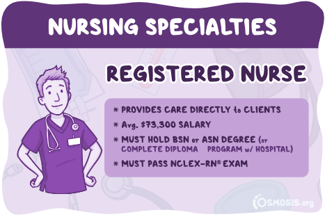 Osmosis illustration showcasing a registered nurse's responsibilities, salary expectations, and educational requirements.