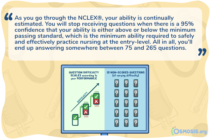 Osmosis illustration showing how the NCLEX-RN provides questions during the exam using an algorithm.