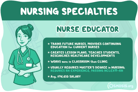 Osmosis illustration of a Nurse Educator's responsibilities, educational requirements, and salary expectations.