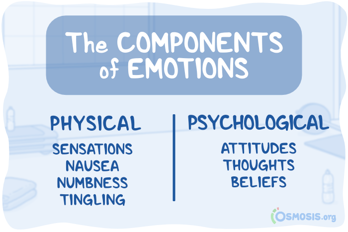 Osmosis table illustrating the two components of emotions.