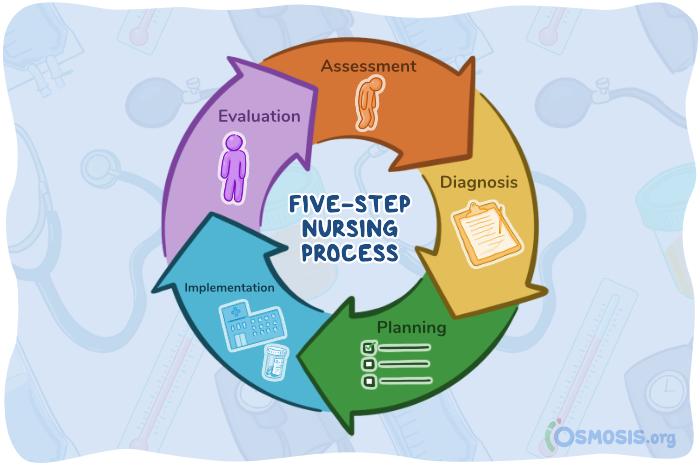 Osmosis illustration of the 5 step nursing process (ADPIE).