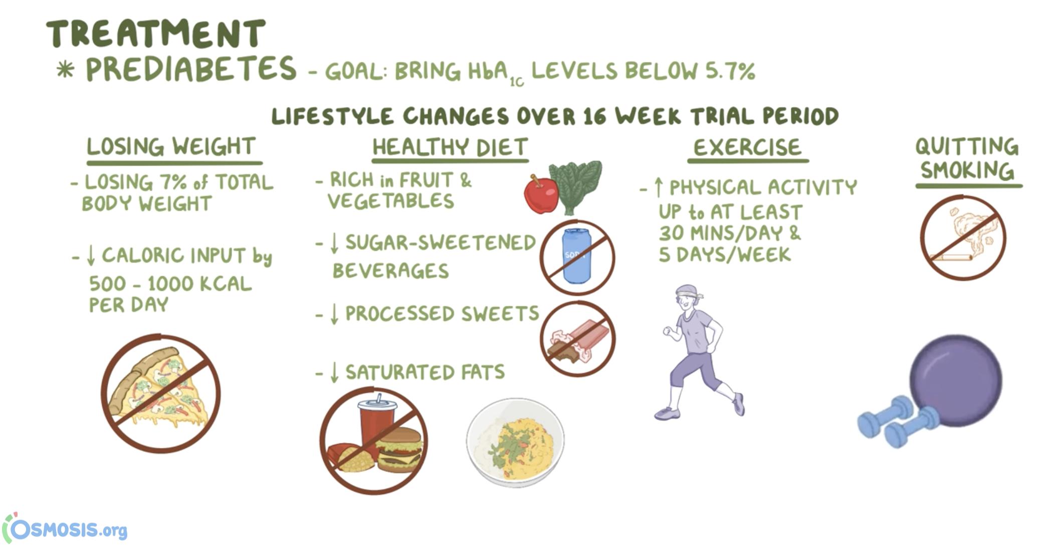 Prediabetes treatments.