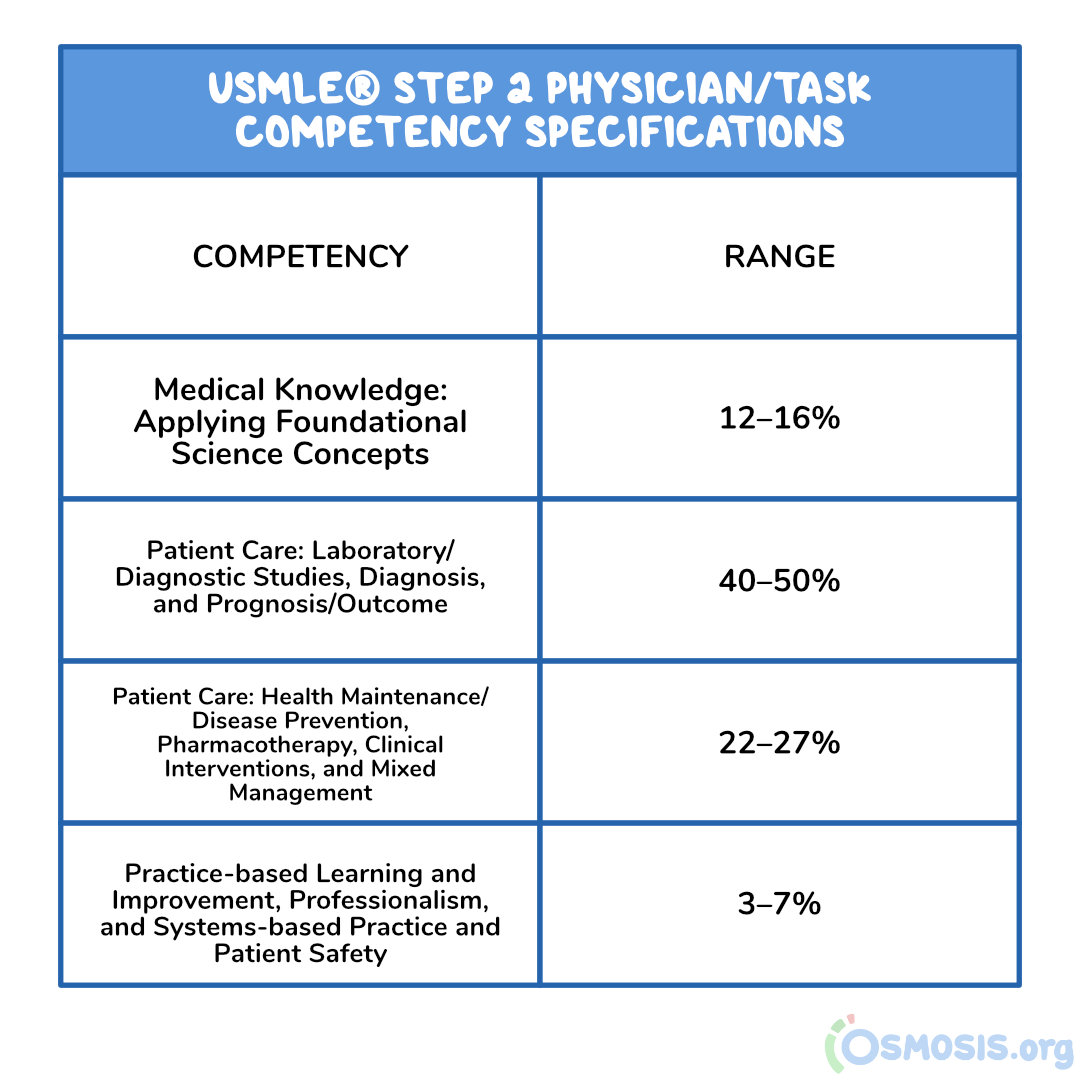 Osmosis illustration of USMLE® Step 2 CK physician/task competency specifications.