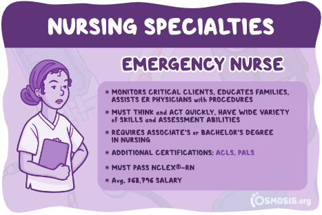 Osmosis illustration showcasing an ER nurse's responsibilities, salary expectations, and education requirements.