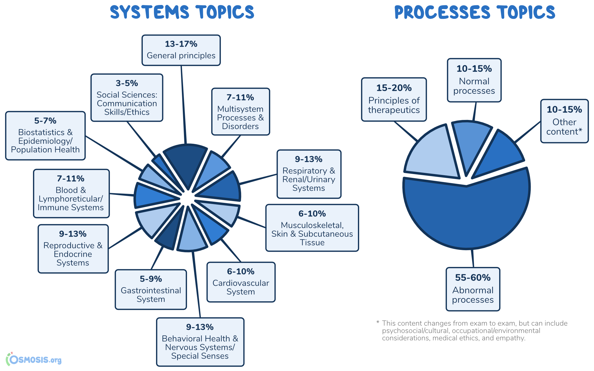 USMLE Step 1 Systems and Processes infographic.