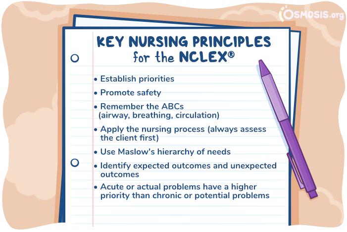 Osmosis illustration of key nursing principles for the NCLEX.