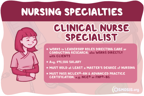 Osmosis illustration showcasing a clinical nurse specialist's responsibilities, salary expectations, and educational requirements.