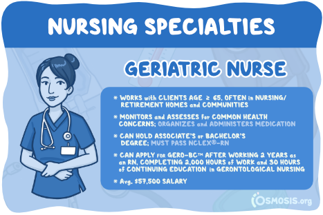 Osmosis illustration of a Geriatric Nurse's responsibilities, educational requirements, and salary expectations.