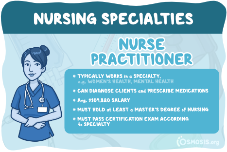Osmosis illustration showcasing a nurse practitioner's responsibilities, salary expectations, and educational requirements.