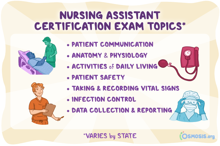 Illustration showing exam topics for CNA Training and Testing.