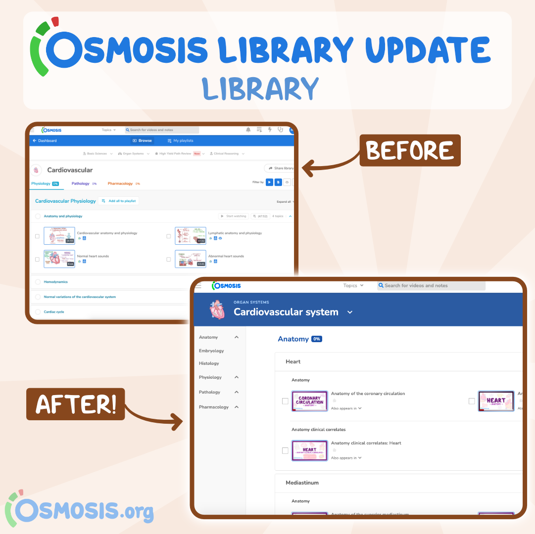 A new look for the Osmosis Library.