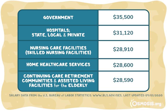 Average Nursing Assistant salaries in various fields.