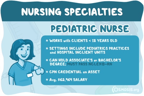 Osmosis illustration showcasing a pediatric nurse's responsibilities, salary expectations, and educational requirements.