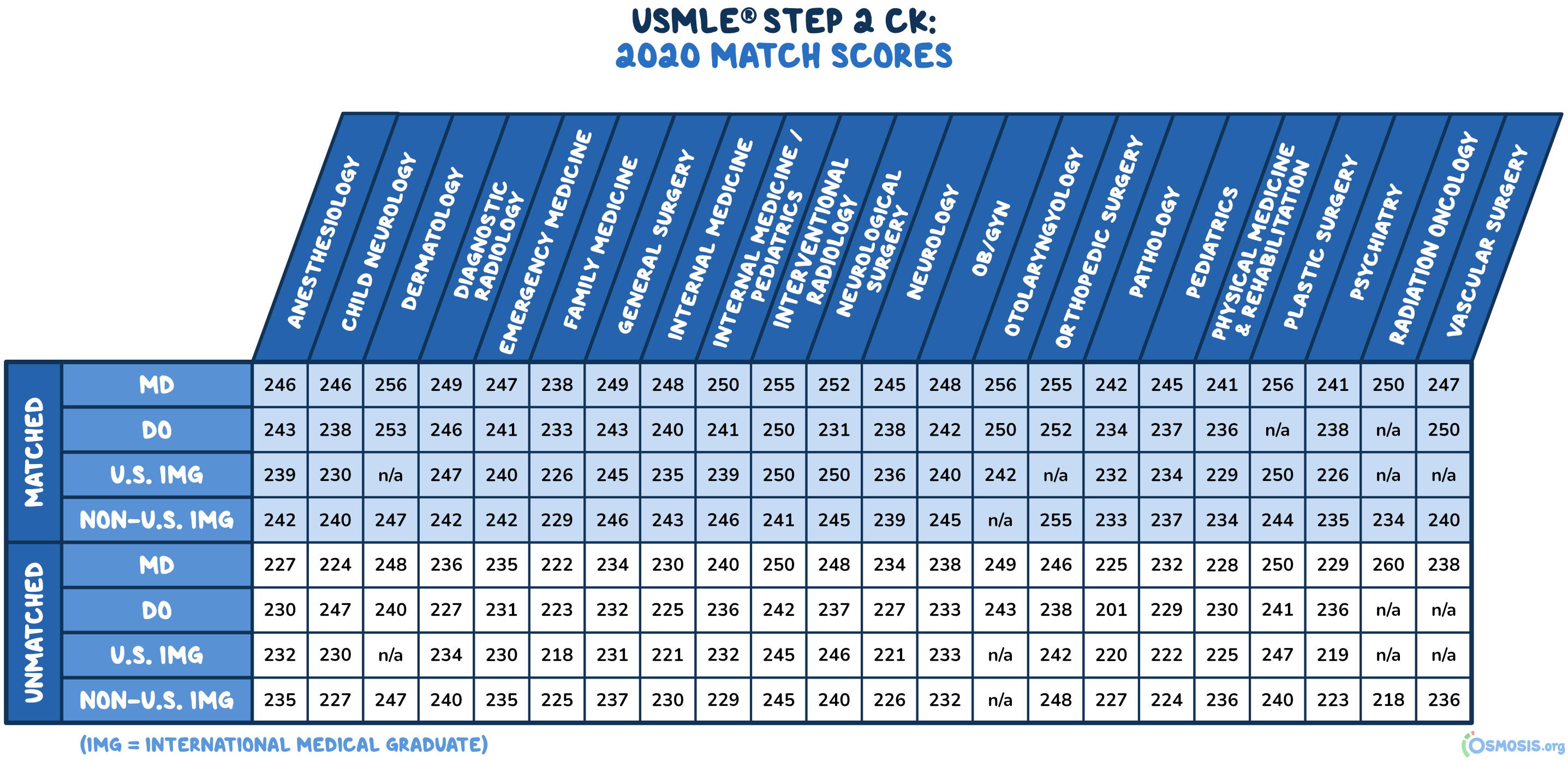 Osmosis table showing the mean USMLE® Step 2 CK scores across specialties.