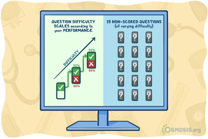Osmosis illustration representing NCLEX computerized testing.