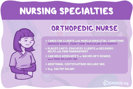Osmosis illustration of an Orthopedic Nurse's responsibilities, educational requirements, and salary expectations.